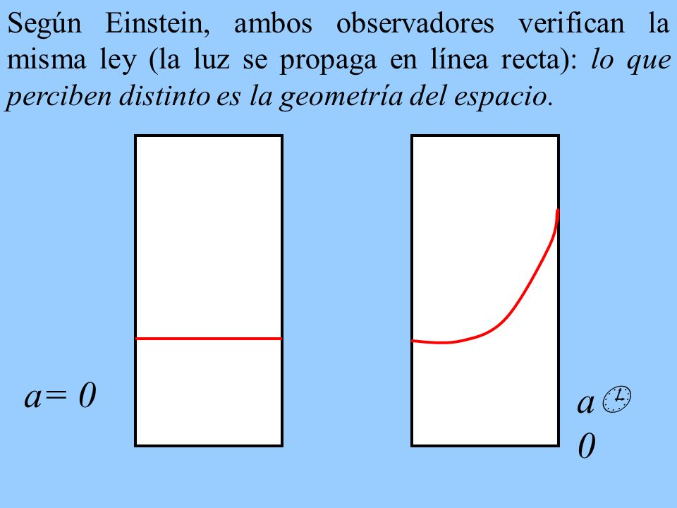 Según Einstein, ambos observadores verifican la misma ley (la luz se propaga en línea recta): lo que perciben distinto es la geometría del espacio. a=