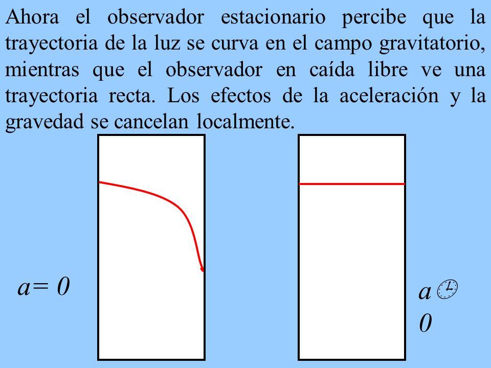Ahora el observador estacionario percibe que la trayectoria de la luz se curva en el campo gravitatorio, mientras que el observador en caída libre ve