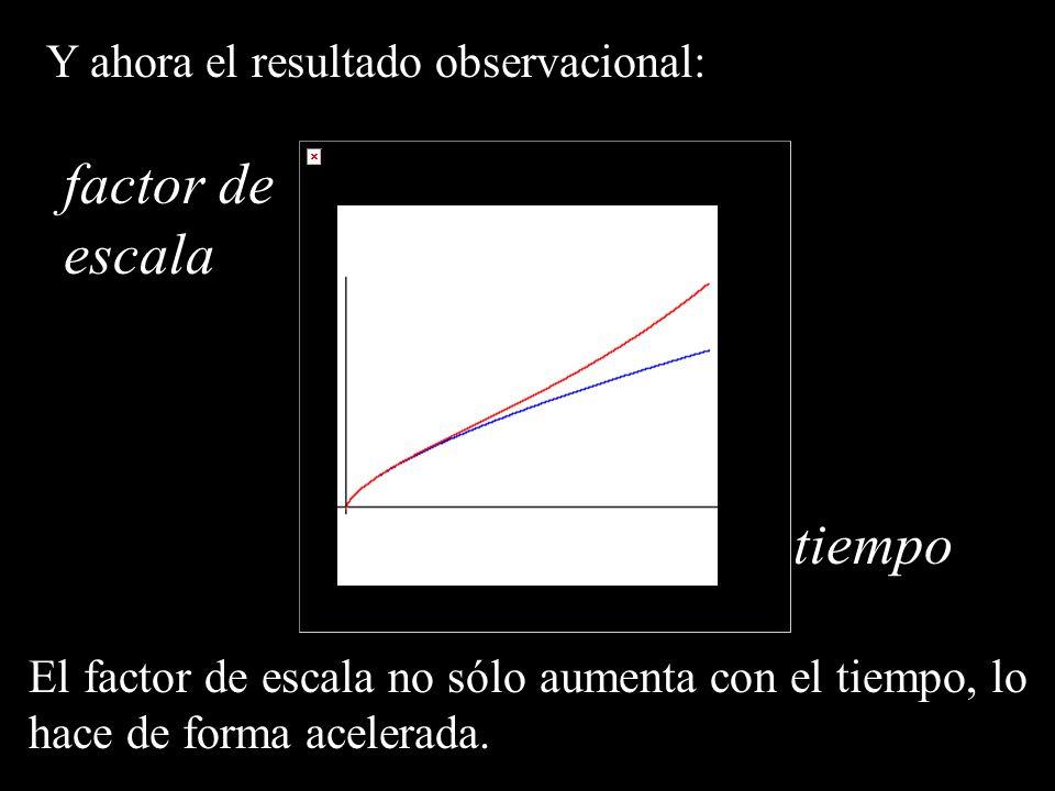 Y ahora el resultado observacional: El factor de escala no sólo aumenta con el tiempo, lo hace de forma acelerada. factor de escala tiempo