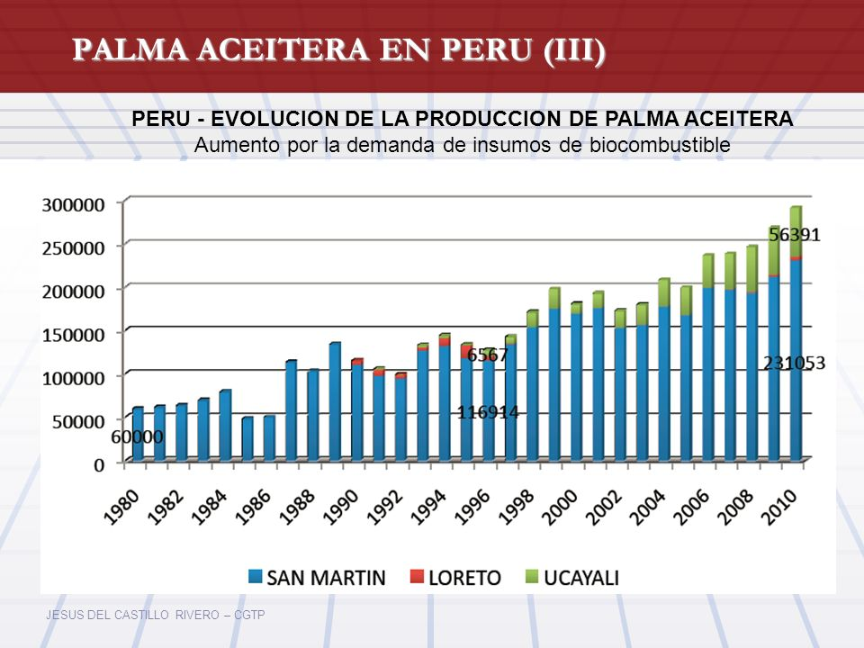 JESUS DEL CASTILLO RIVERO – CGTP PALMA ACEITERA EN PERU (III) PERU - EVOLUCION DE LA PRODUCCION DE PALMA ACEITERA Aumento por la demanda de insumos de