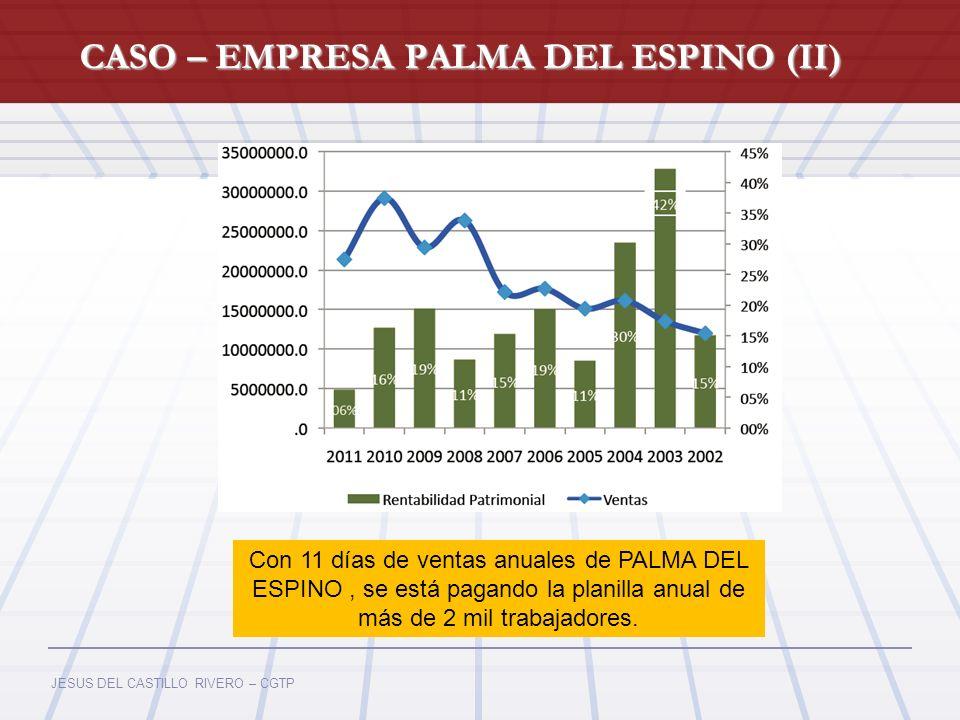 JESUS DEL CASTILLO RIVERO – CGTP Fuente: Ministerio de Energía y Minas (MEM) Con 11 días de ventas anuales de PALMA DEL ESPINO, se está pagando la pla