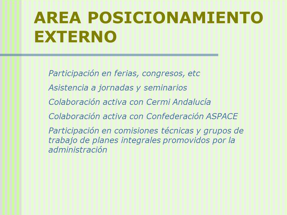 AREA POSICIONAMIENTO EXTERNO Participación en ferias, congresos, etc Asistencia a jornadas y seminarios Colaboración activa con Cermi Andalucía Colabo