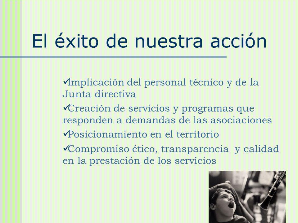 El éxito de nuestra acción Implicación del personal técnico y de la Junta directiva Creación de servicios y programas que responden a demandas de las