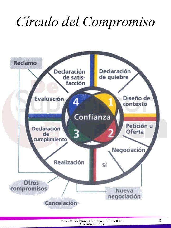 3 Dirección de Planeación y Desarrollo de R.H. Desarrollo Humano Círculo del Compromiso