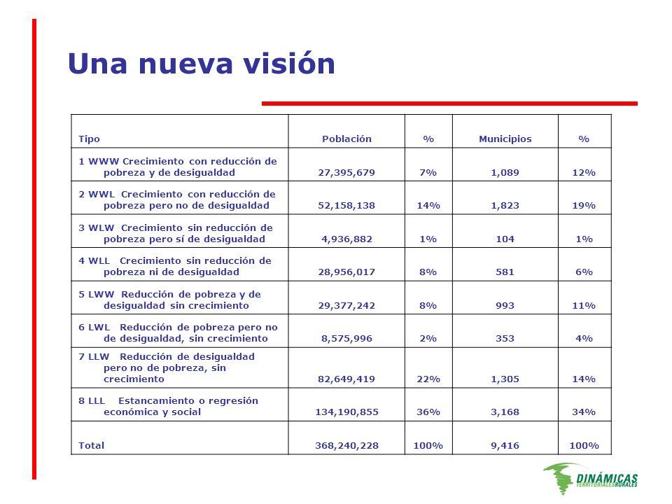Una nueva visión TipoPoblación%Municipios% 1 WWW Crecimiento con reducción de pobreza y de desigualdad27,395,6797%1,08912% 2 WWL Crecimiento con reducción de pobreza pero no de desigualdad52,158,13814%1,82319% 3 WLW Crecimiento sin reducción de pobreza pero sí de desigualdad4,936,8821%1041% 4 WLL Crecimiento sin reducción de pobreza ni de desigualdad28,956,0178%5816% 5 LWW Reducción de pobreza y de desigualdad sin crecimiento29,377,2428%99311% 6 LWL Reducción de pobreza pero no de desigualdad, sin crecimiento8,575,9962%3534% 7 LLW Reducción de desigualdad pero no de pobreza, sin crecimiento82,649,41922%1,30514% 8 LLL Estancamiento o regresión económica y social134,190,85536%3,16834% Total368,240,228100%9,416100%