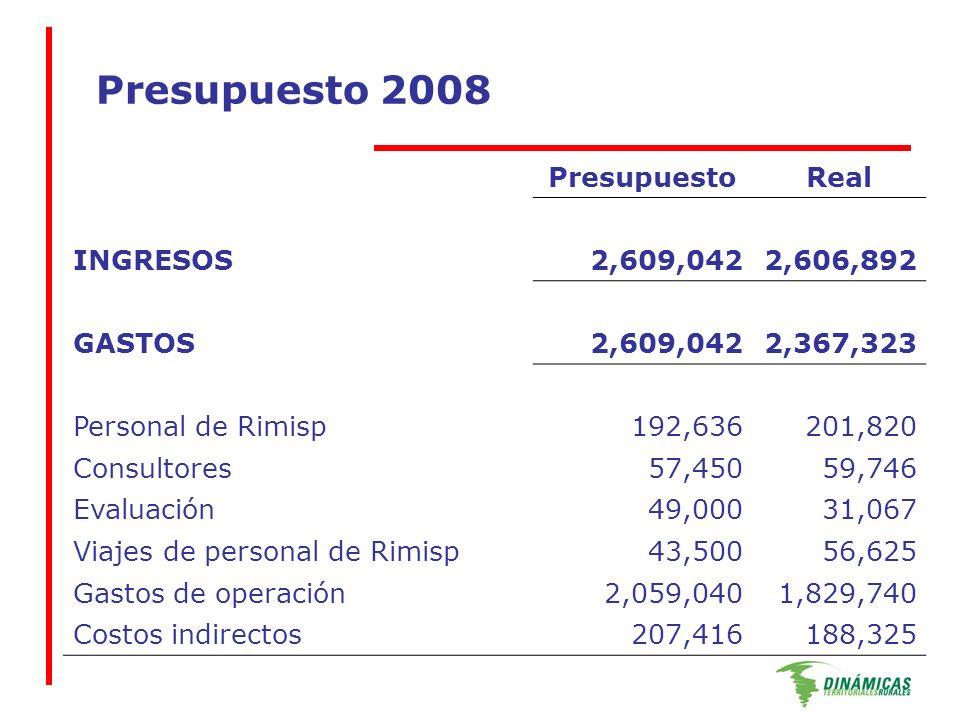 Presupuesto 2008 PresupuestoReal INGRESOS2,609,0422,606,892 GASTOS2,609,0422,367,323 Personal de Rimisp192,636201,820 Consultores57,45059,746 Evaluación49,00031,067 Viajes de personal de Rimisp43,50056,625 Gastos de operación2,059,0401,829,740 Costos indirectos207,416188,325