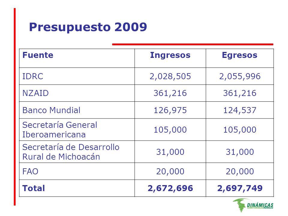 Presupuesto 2009 FuenteIngresosEgresos IDRC2,028,5052,055,996 NZAID361,216 Banco Mundial126,975124,537 Secretaría General Iberoamericana 105,000 Secretaría de Desarrollo Rural de Michoacán 31,000 FAO20,000 Total2,672,6962,697,749