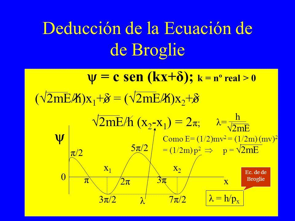 Deducción de la Ecuación de de Broglie 0 x1x1 x2x2 λ x π/2 π 3π/2 2π 5π/2 3π 7π/2 ( 2mE/h)x 1 +δ = ( 2mE/h)x 2 +δ 2mE/h (x 2 -x 1 ) = 2 π; λ = h/p x h