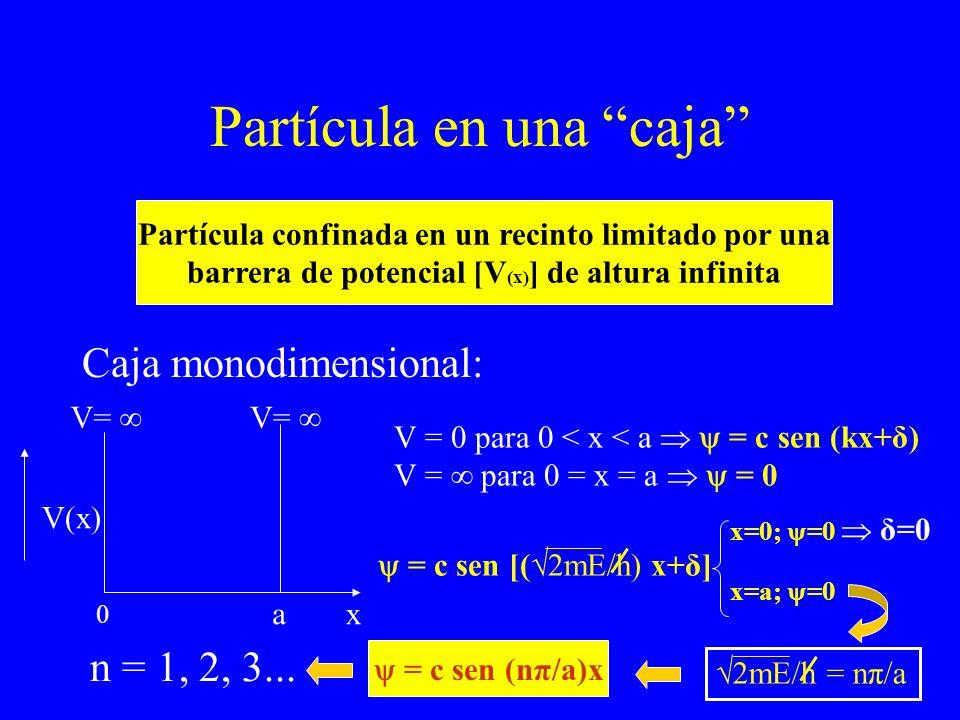 Partícula en una caja Caja monodimensional: Partícula confinada en un recinto limitado por una barrera de potencial [V (x) ] de altura infinita 0 a V(