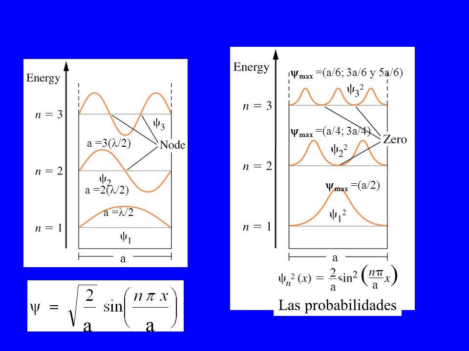 a a a a Las probabilidades a a a =λ/2 a =2(λ/2) a =3(λ/2) max =(a/4; 3a/4) max =(a/2) max =(a/6; 3a/6 y 5a/6)