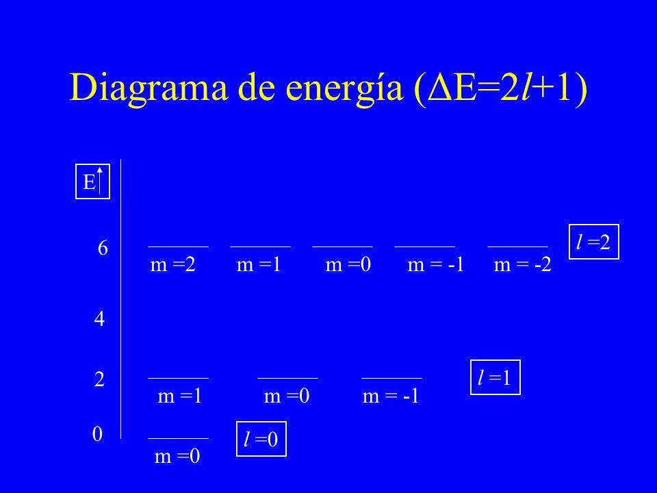 Diagrama de energía (ΔE=2l+1) 0 2 6 m =0 m =1m = -1 m =0m =1m = -1m =2m = -2 l =0 l =1 l =2 E 4