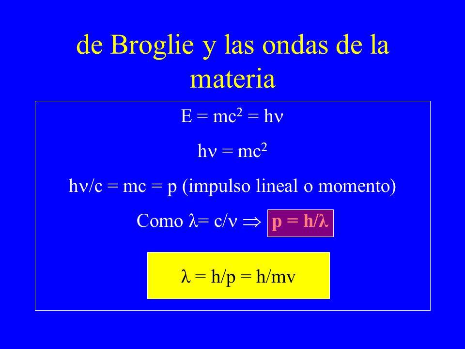 de Broglie y las ondas de la materia E = mc 2 = h h = mc 2 h /c = mc = p (impulso lineal o momento) Como λ= c/ p = h/λ λ = h/p = h/mv