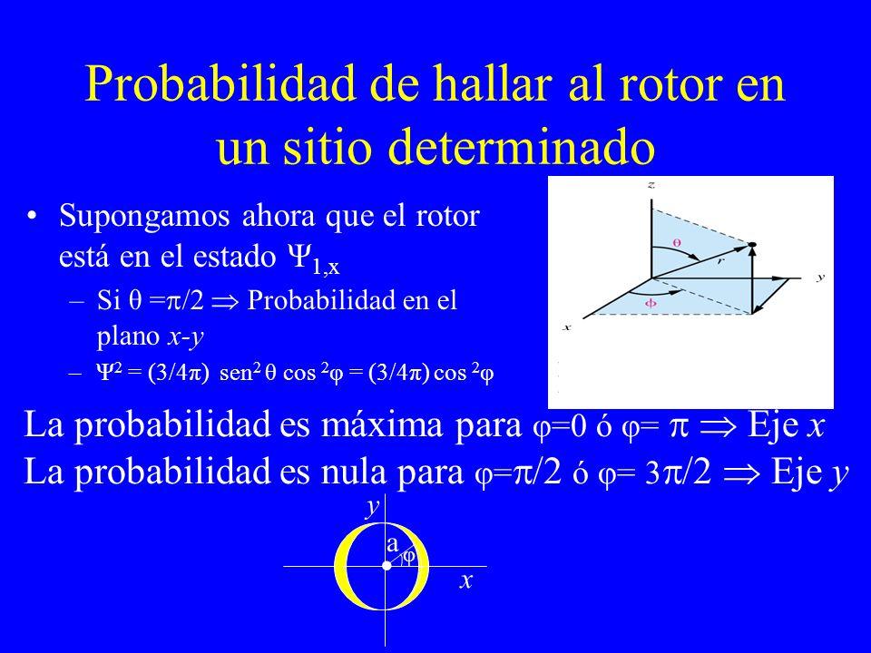 Probabilidad de hallar al rotor en un sitio determinado Supongamos ahora que el rotor está en el estado Ψ 1,x –Si θ = /2 Probabilidad en el plano x-y