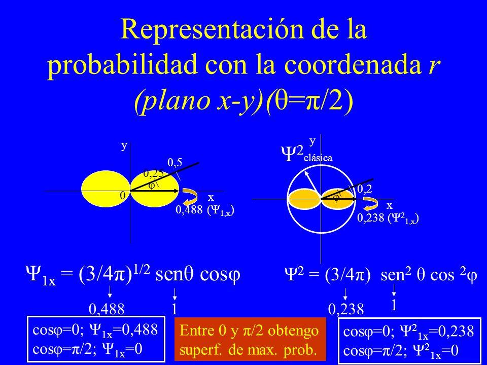 Representación de la probabilidad con la coordenada r (plano x-y)(θ=π/2) 0,5 0,25 0,488 0 0,238 (Ψ 2 1,x ) (Ψ 1,x ) 0,2 φ φ Ψ 2 clásica y x x y Ψ 1x =