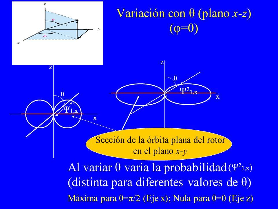 Variación con θ (plano x-z) (φ=0) z x θ Ψ 1,x Al variar θ varía la probabilidad (distinta para diferentes valores de θ) Máxima para θ=π/2 (Eje x); Nul
