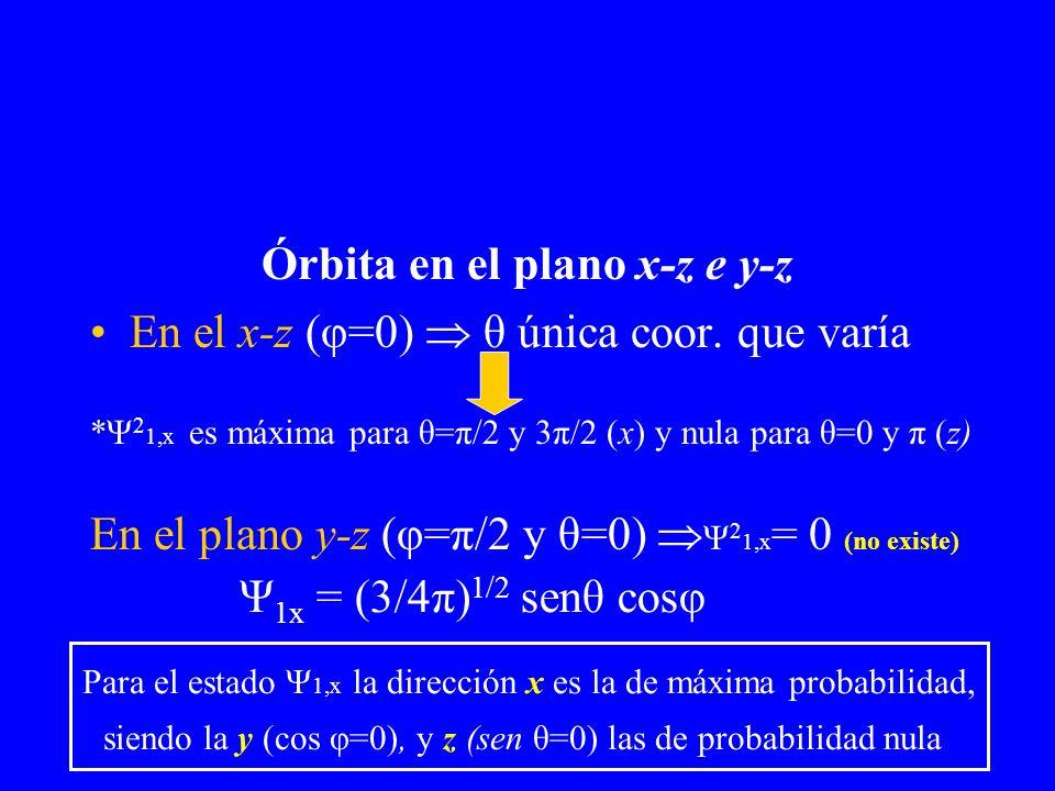 Órbita en el plano x-z e y-z En el x-z (φ=0) θ única coor. que varía En el plano y-z (φ=π/2 y θ=0) Ψ 2 1,x = 0 (no existe) *Ψ 2 1,x es máxima para θ=π