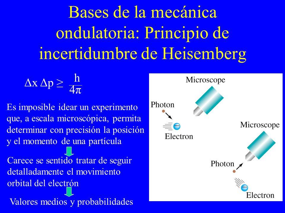 Bases de la mecánica ondulatoria: Principio de incertidumbre de Heisemberg Δx Δp h 4π4π Es imposible idear un experimento que, a escala microscópica,