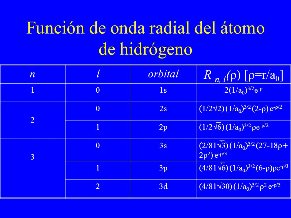 Función de onda radial del átomo de hidrógeno nlorbital R n, l (ρ) [ρ=r/a 0 ] 101s2(1/a 0 ) 3/2 e -ρ 2 02s (1/2 2) (1/a 0 ) 3/2 (2-ρ) e -ρ/2 12p (1/2
