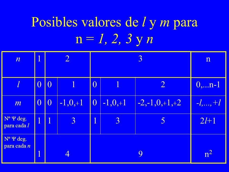 Posibles valores de l y m para n = 1, 2, 3 y n n123 l001012 m00-1,0, + 10 -2,-1,0, + 1, + 2 Nº Ψ deg. para cada l 113135 Nº Ψ deg. para cada n 149 n 0