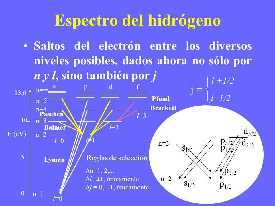 Espectro del hidrógeno Saltos del electrón entre los diversos niveles posibles, dados ahora no sólo por n y l, sino también por j E (eV) 0 5 10 13,6 n