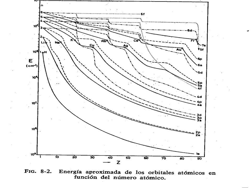 Gráfica energía (Morcillo, pag.203)?