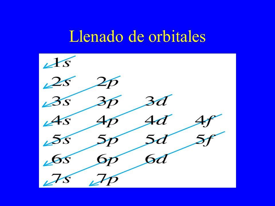 Llenado de orbitales