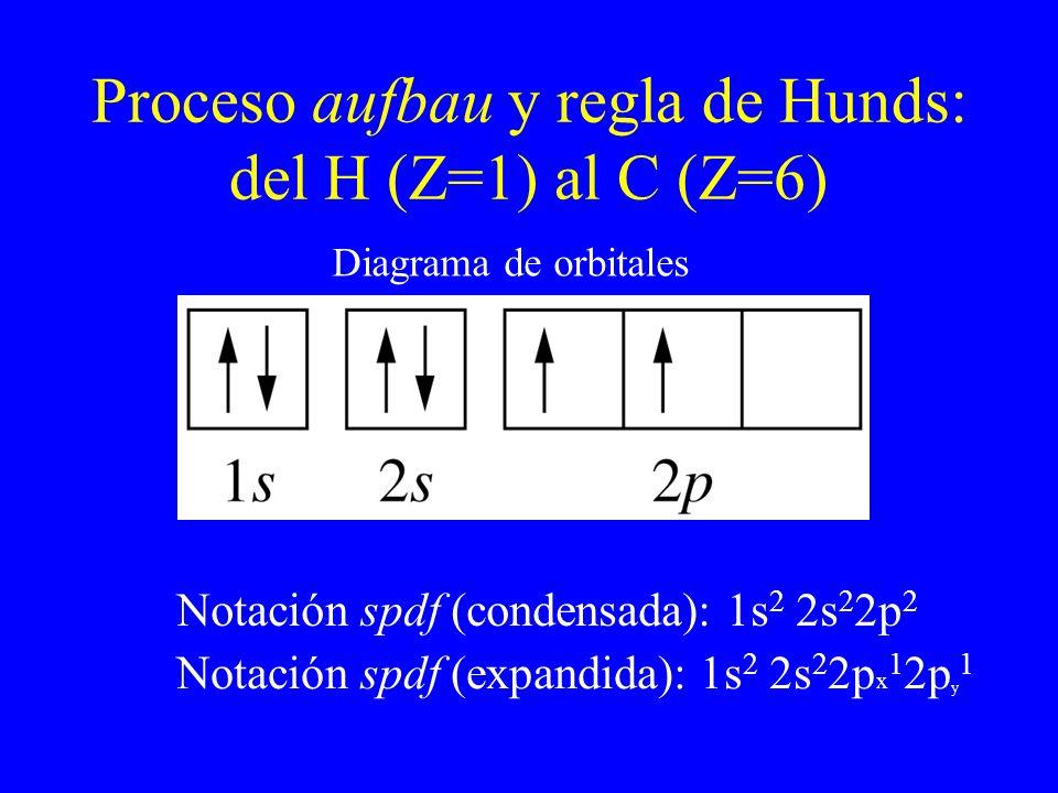 Proceso aufbau y regla de Hunds: del H (Z=1) al C (Z=6) Notación spdf (condensada): 1s 2 2s 2 2p 2 Notación spdf (expandida): 1s 2 2s 2 2p x 1 2p y 1