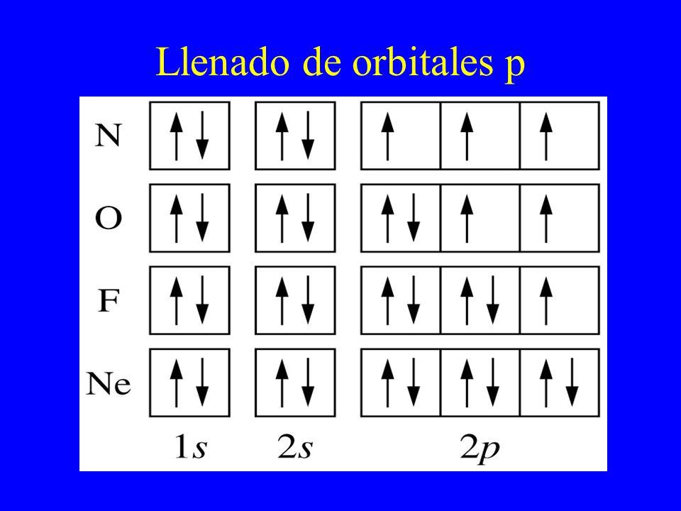 Llenado de orbitales p