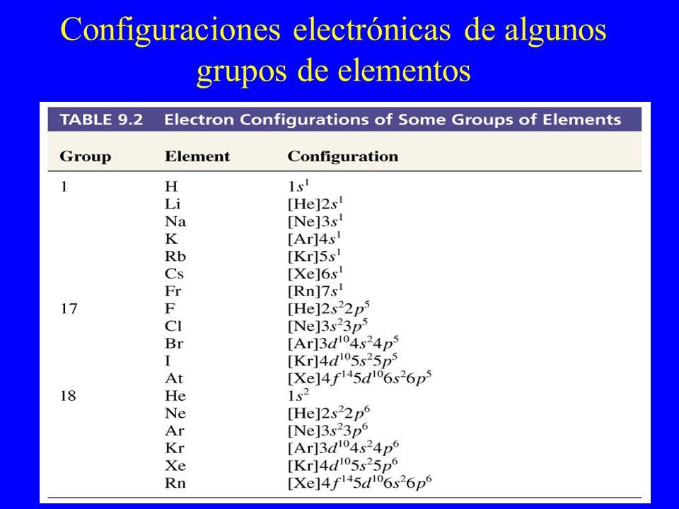 Configuraciones electrónicas de algunos grupos de elementos