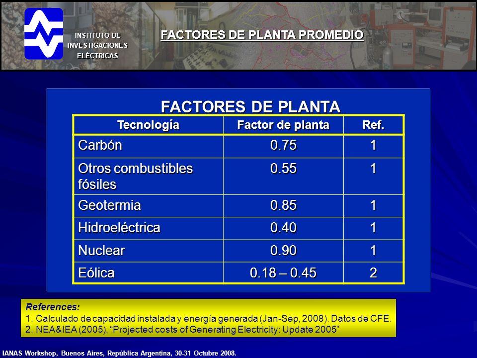 INSTITUTO DE INVESTIGACIONES ELÉCTRICAS FACTORES DE PLANTA PROMEDIO Tecnología Factor de planta Ref.Carbón0.751 Otros combustibles fósiles 0.551 Geote