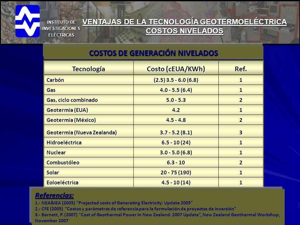 INSTITUTO DE INVESTIGACIONES ELÉCTRICAS COSTOS DE GENERACIÓN NIVELADOS VENTAJAS DE LA TECNOLOGÍA GEOTERMOELÉCTRICA COSTOS NIVELADOS Tecnología Costo (