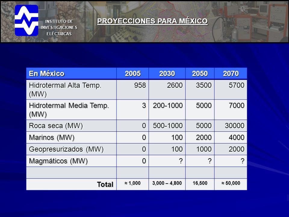 INSTITUTO DE INVESTIGACIONES ELÉCTRICAS PROYECCIONES PARA MÉXICO En México 2005203020502070 Hidrotermal Alta Temp. (MW) 958260035005700 Hidrotermal Me