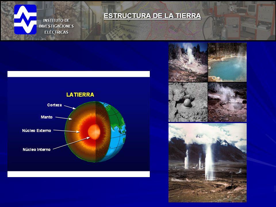 INSTITUTO DE INVESTIGACIONES ELÉCTRICAS RECURSOS GEOTÉRMICOS EN LA REPÚBLICA MEXICANA CERRO PRIETO 720 MW LOS AZUFRES 195 MW LOS HUMEROS 35 MW TRES VIRGENES 10 MW LA PRIMAVERA 75 MW