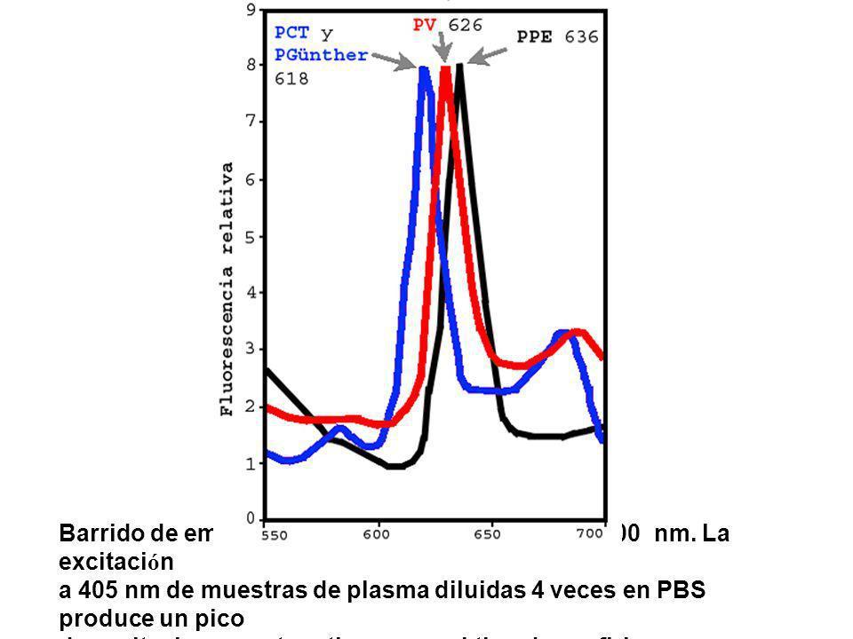 Barrido de emisi ó n de fluorescencia entre 550 y 700 nm. La excitaci ó n a 405 nm de muestras de plasma diluidas 4 veces en PBS produce un pico de ex