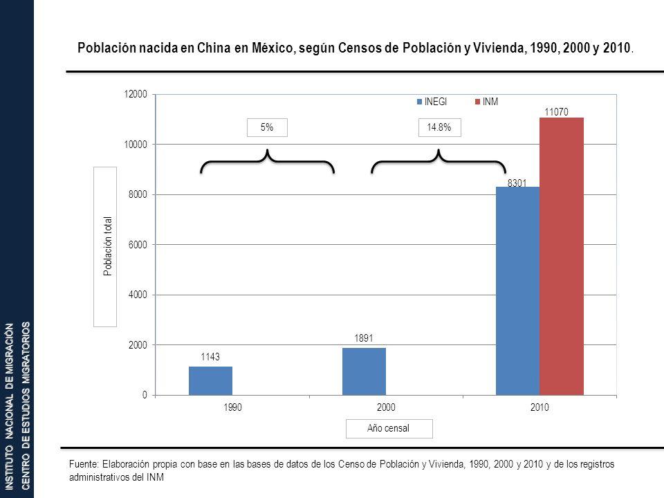 INSTITUTO NACIONAL DE MIGRACIÓN CENTRO DE ESTUDIOS MIGRATORIOS Población nacida en China en México, según Censos de Población y Vivienda, 1990, 2000 y