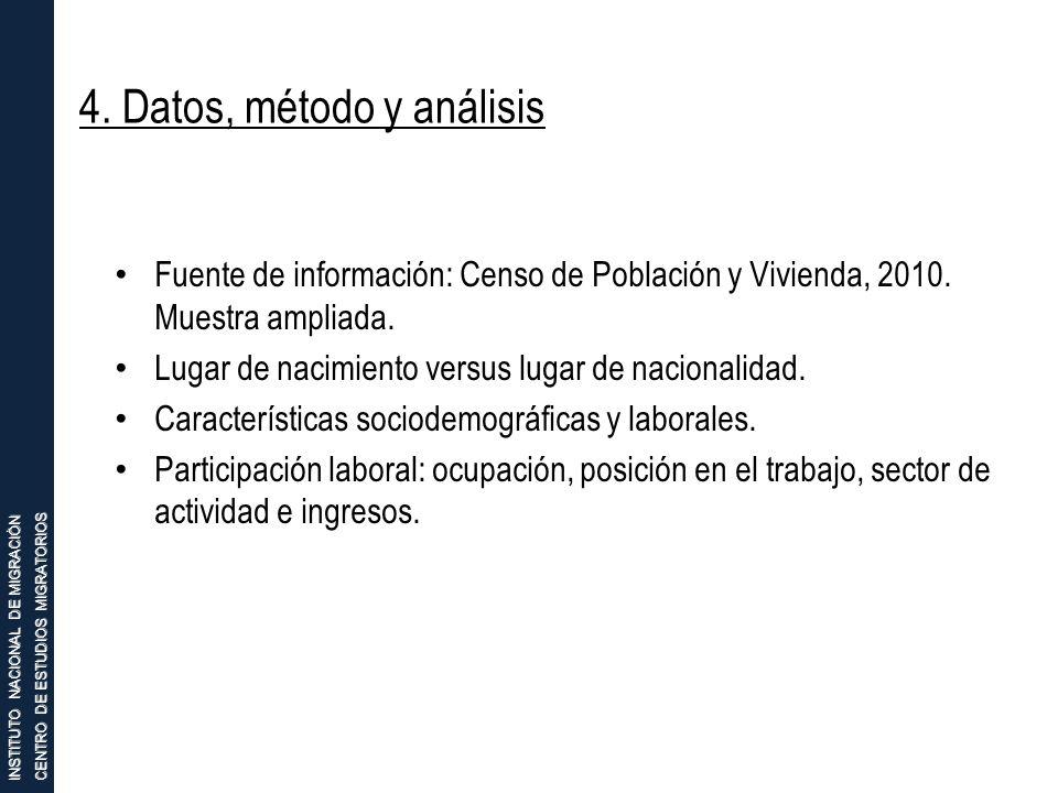INSTITUTO NACIONAL DE MIGRACIÓN CENTRO DE ESTUDIOS MIGRATORIOS 4. Datos, método y análisis Fuente de información: Censo de Población y Vivienda, 2010.