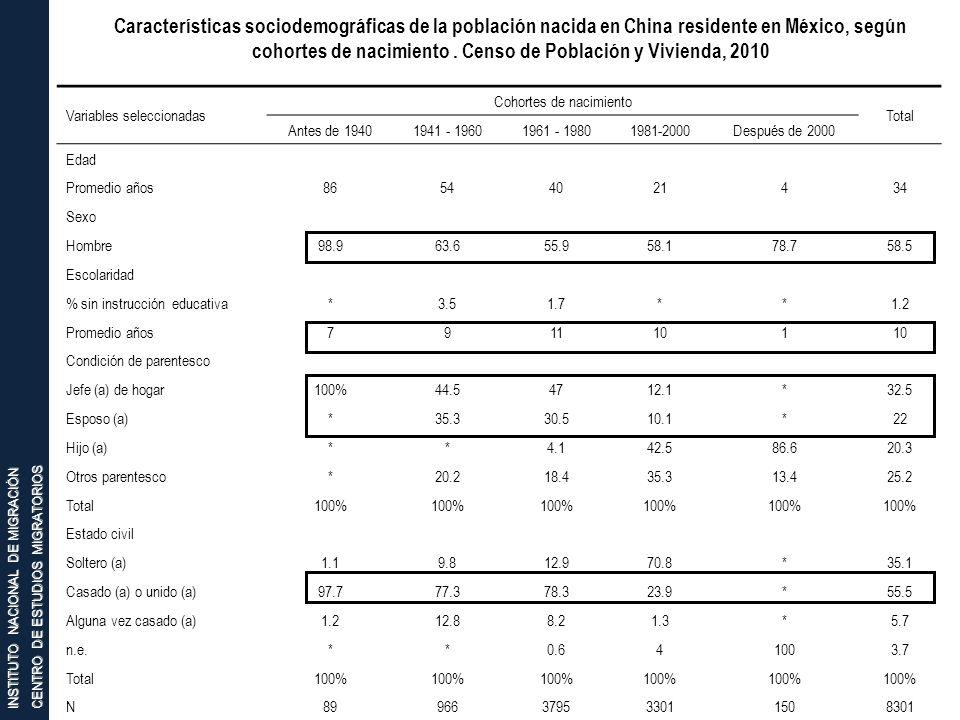 INSTITUTO NACIONAL DE MIGRACIÓN CENTRO DE ESTUDIOS MIGRATORIOS Características sociodemográficas de la población nacida en China residente en México,