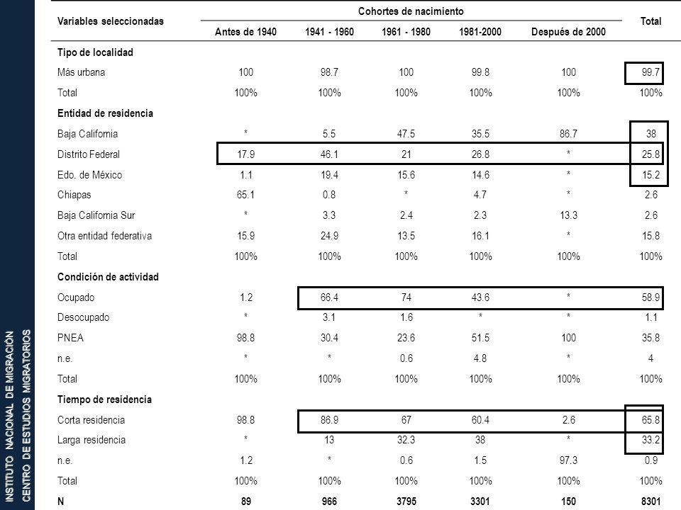 INSTITUTO NACIONAL DE MIGRACIÓN CENTRO DE ESTUDIOS MIGRATORIOS Variables seleccionadas Cohortes de nacimiento Total Antes de 19401941 - 19601961 - 198