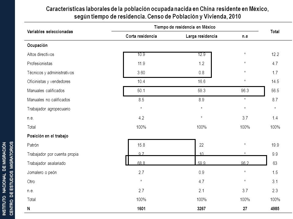 INSTITUTO NACIONAL DE MIGRACIÓN CENTRO DE ESTUDIOS MIGRATORIOS Características laborales de la población ocupada nacida en China residente en México,