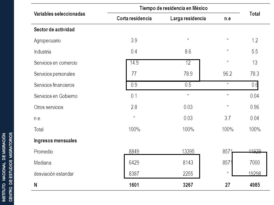INSTITUTO NACIONAL DE MIGRACIÓN CENTRO DE ESTUDIOS MIGRATORIOS Variables seleccionadas Tiempo de residencia en México Total Corta residenciaLarga resi