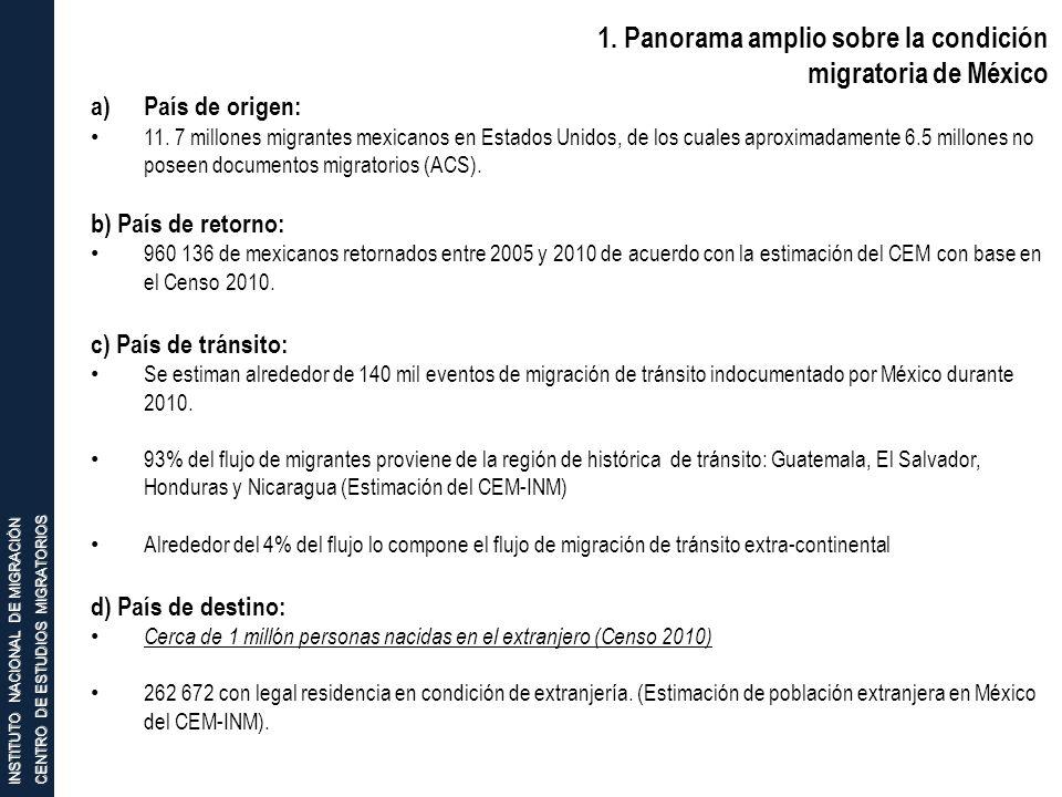 INSTITUTO NACIONAL DE MIGRACIÓN CENTRO DE ESTUDIOS MIGRATORIOS 1. Panorama amplio sobre la condición migratoria de México a)País de origen: 11. 7 mill