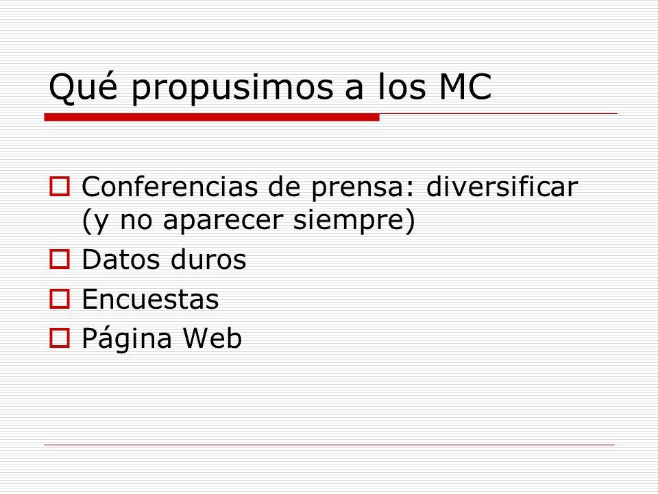 Qué propusimos a los MC Conferencias de prensa: diversificar (y no aparecer siempre) Datos duros Encuestas Página Web