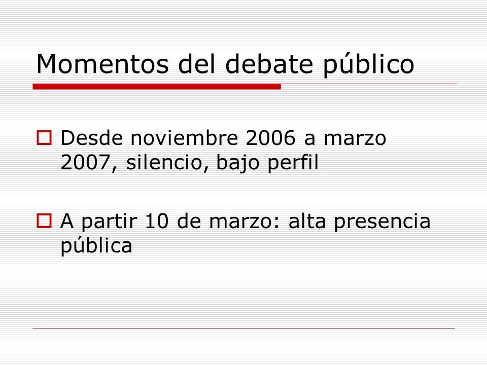 Momentos del debate público Desde noviembre 2006 a marzo 2007, silencio, bajo perfil A partir 10 de marzo: alta presencia pública