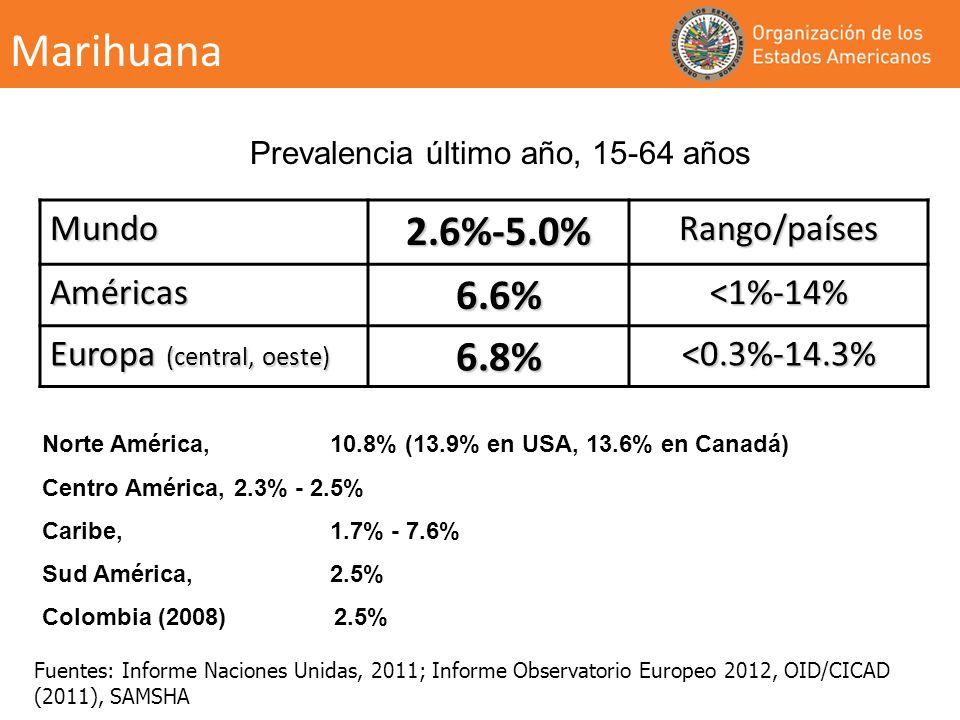 Mundo2.6%-5.0%Rango/países Américas6.6% <1%-14% Europa (central, oeste) 6.8%<0.3%-14.3% Prevalencia último año, 15-64 años Norte América, 10.8% (13.9%