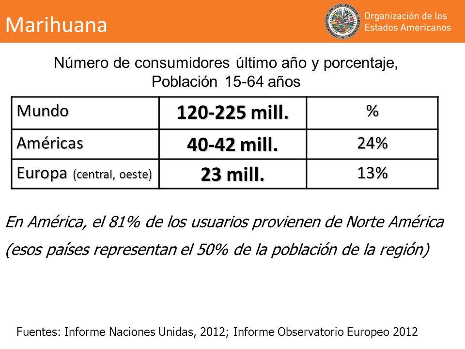 Mundo 120-225 mill. % Américas 40-42 mill. 24% Europa (central, oeste) 23 mill. 13% Número de consumidores último año y porcentaje, Población 15-64 añ
