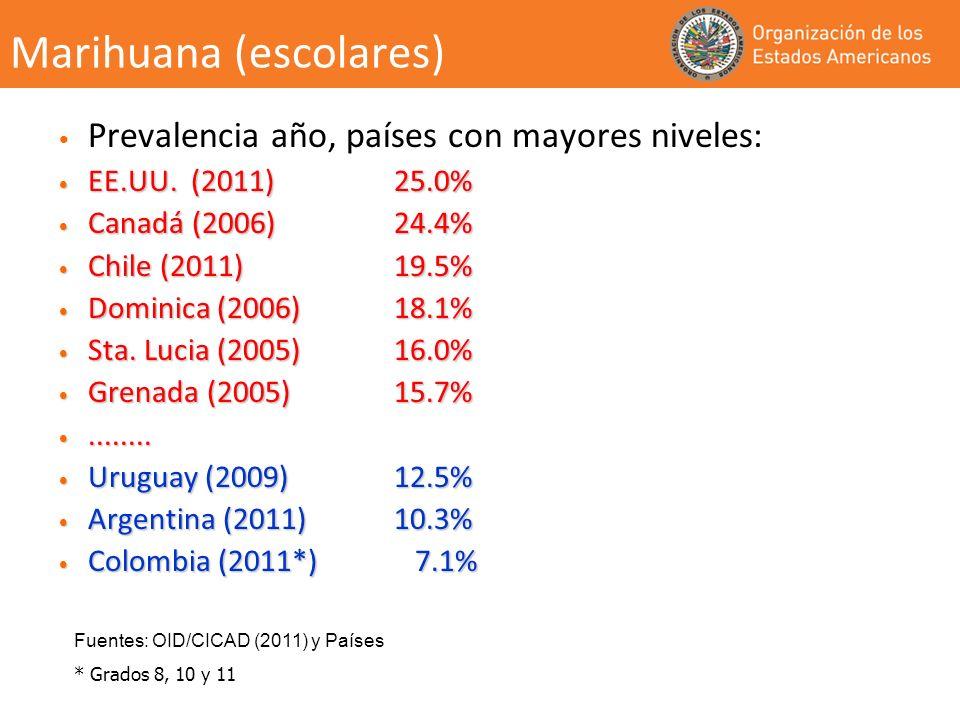 Marihuana (escolares) Prevalencia año, países con mayores niveles: EE.UU. (2011) 25.0% EE.UU. (2011) 25.0% Canadá (2006) 24.4% Canadá (2006) 24.4% Chi