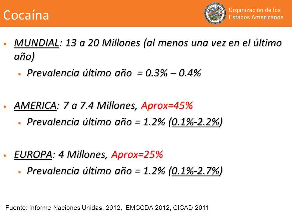 Cocaína MUNDIAL: 13 a 20 Millones (al menos una vez en el último año) MUNDIAL: 13 a 20 Millones (al menos una vez en el último año) Prevalencia último