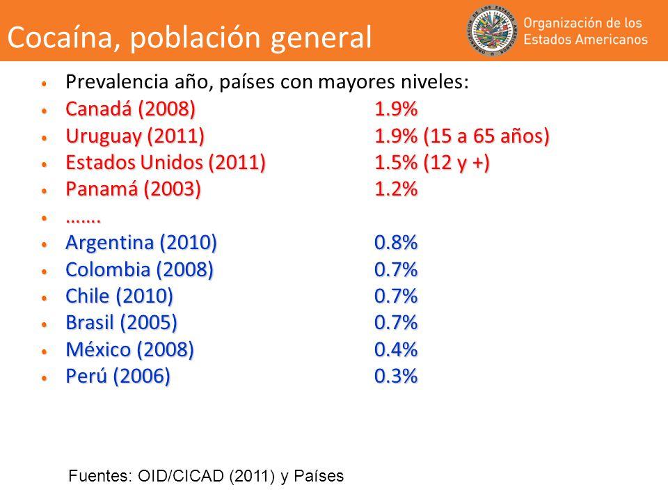 Cocaína, población general Prevalencia año, países con mayores niveles: Canadá (2008) 1.9% Canadá (2008) 1.9% Uruguay (2011) 1.9% (15 a 65 años) Urugu