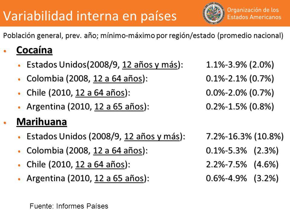 Variabilidad interna en países Población general, prev. año; mínimo-máximo por región/estado (promedio nacional) Cocaína Cocaína Estados Unidos(2008/9