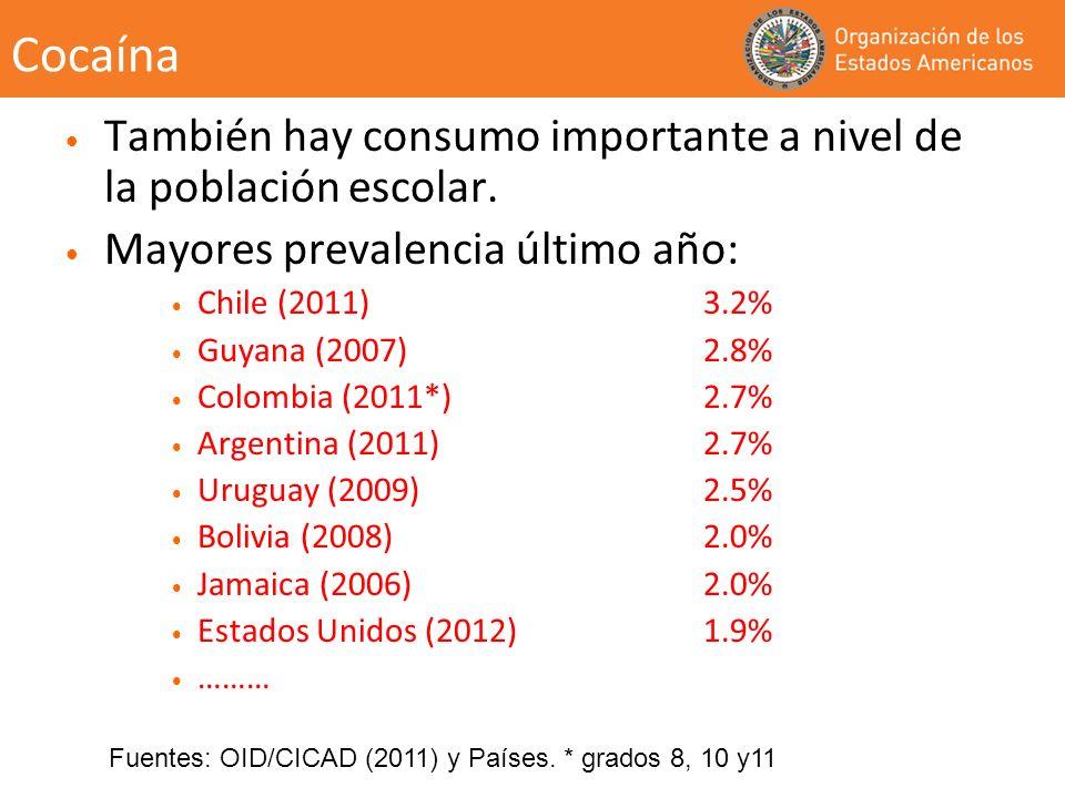 Cocaína También hay consumo importante a nivel de la población escolar. Mayores prevalencia último año: Chile (2011)3.2% Guyana (2007)2.8% Colombia (2